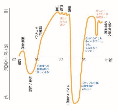 「私の転機」�ライフラインチャート